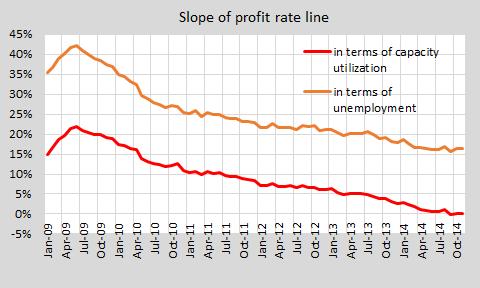 Update change in cobra profit rate cu and unrate