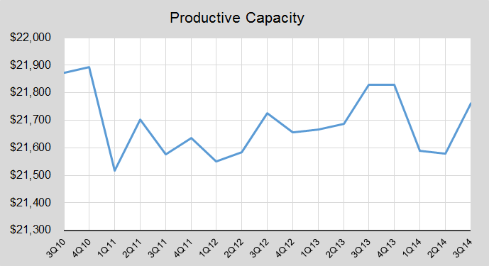 Productive capacity since 2011