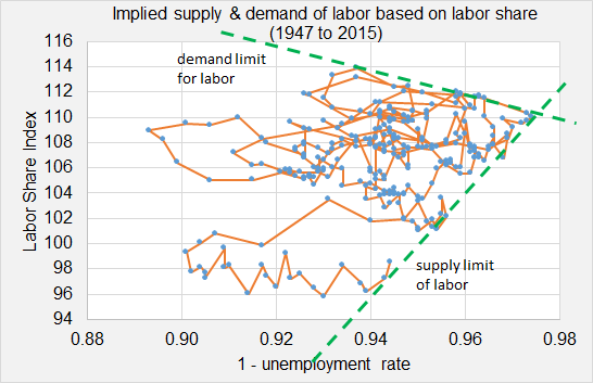 Implied S&D based on labor share