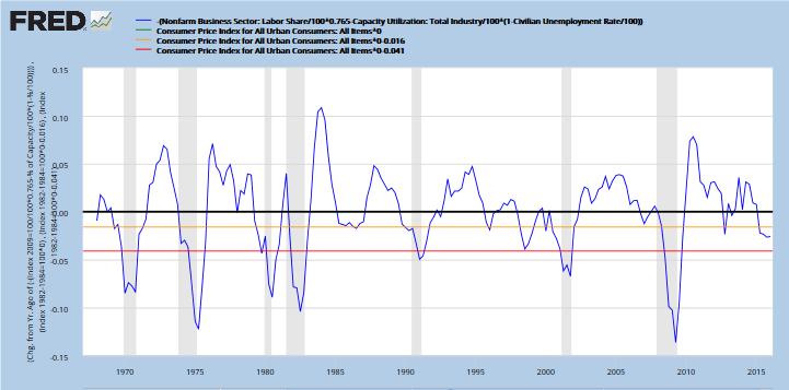 Update recession alert