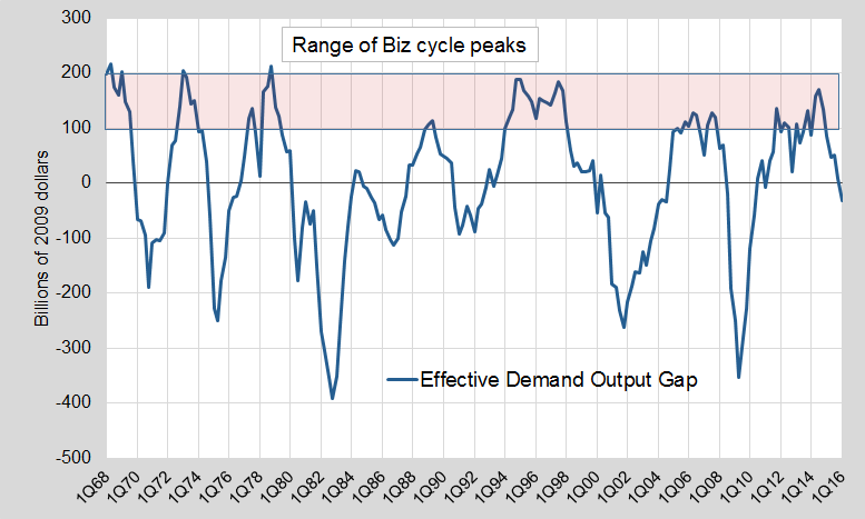 Update output gap 2