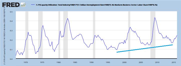 In terms of labor z-vert2