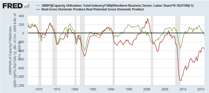 Update fred output gap