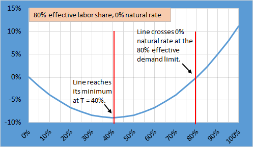 Real rate model
