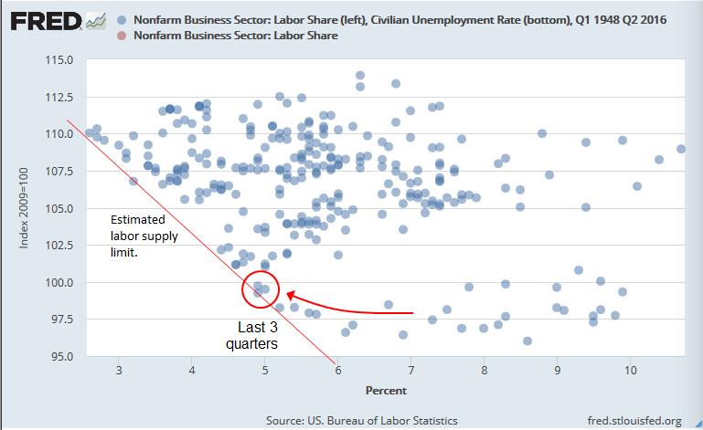 Labor supply limit