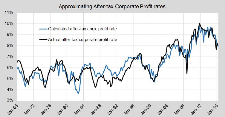 Corp profit rate2