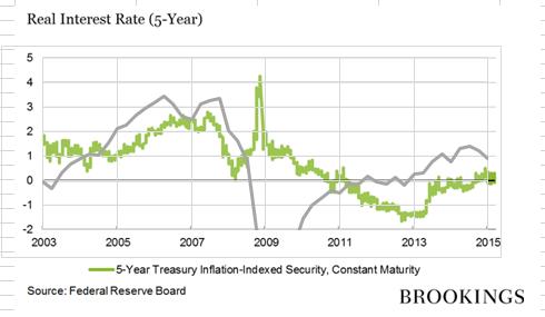 Bernanke real