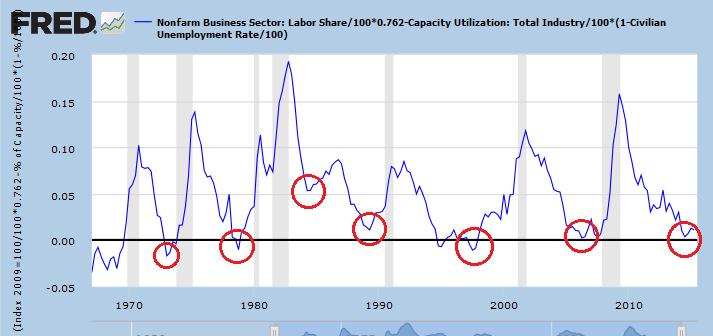 Profit peaks UT index 2