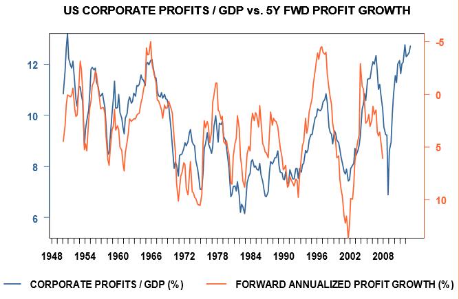 Profit peaks