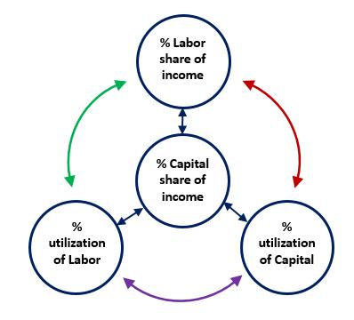 Effective demand research circular flow model cap lab circ flow ccuart Image collections