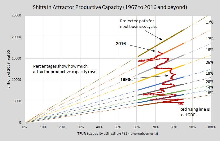 Update attractor productive cap