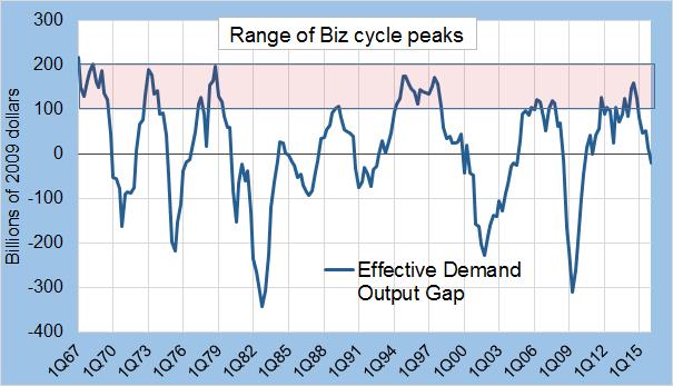 Output gap update