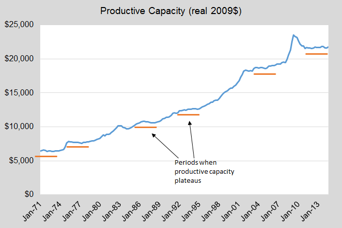 Productive capacity since 1971