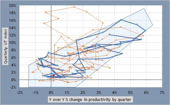 Productivity gut