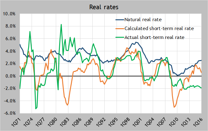 Update real rates